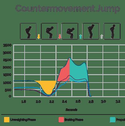 Countermovement jump