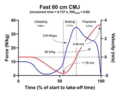 Fast 60 cm CMJ Fz & vz