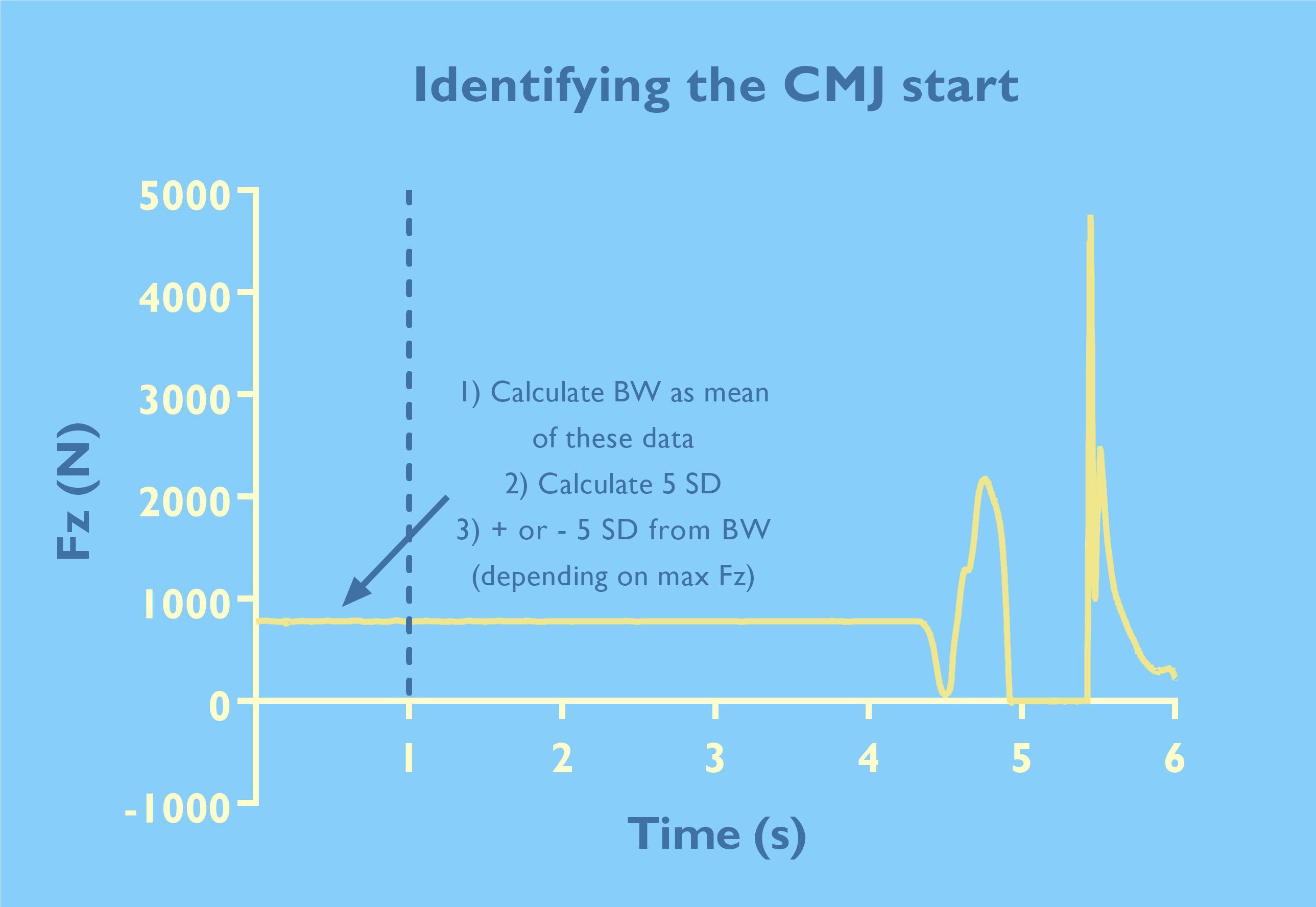 CMJ test