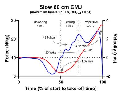 Slow 60 cm CMJ Fz & vz