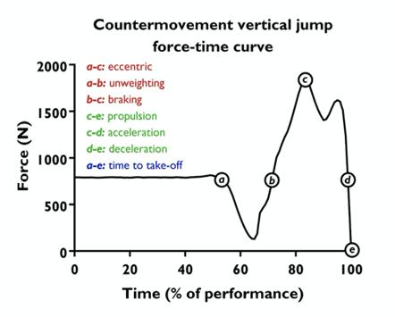 Countermovement Jump Trace